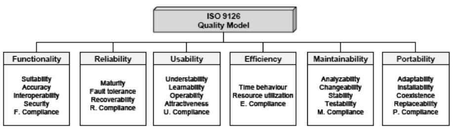 Organograma da ISO 9126